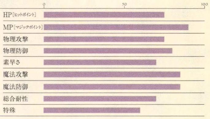 マーレ能力表