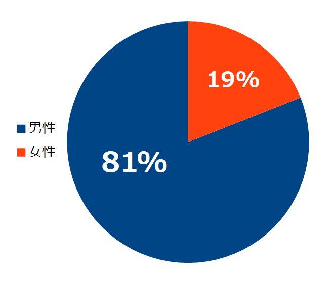 FXトレーダーの性別の割合