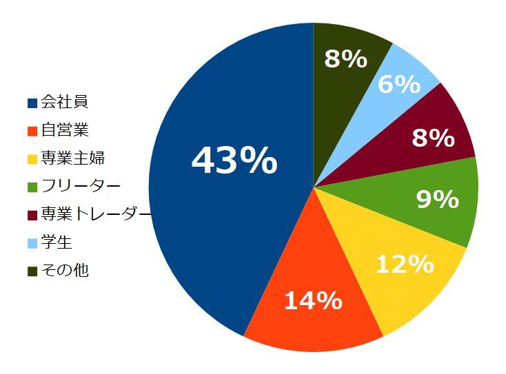FX個人トレーダーの職業の割合