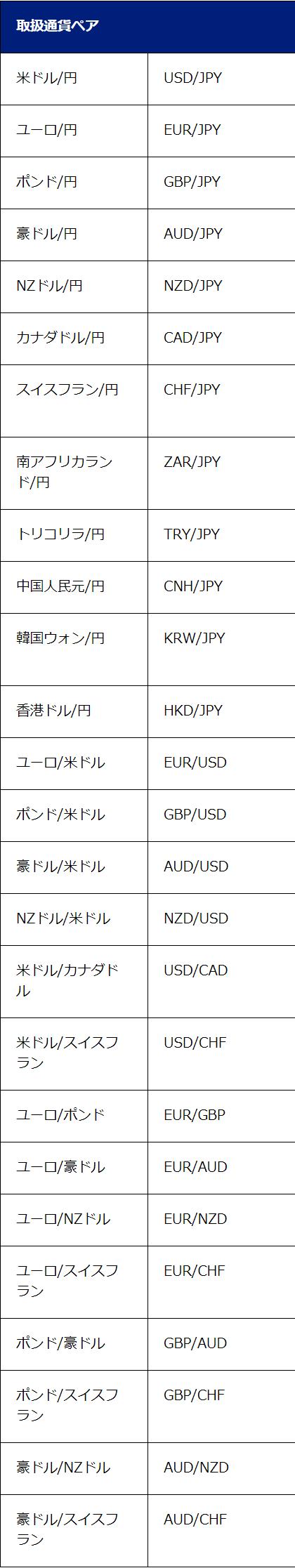 SBI-FXトレードの通貨ペア