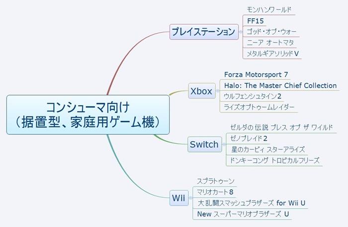 コンシューマー系、据え置きの家庭用ゲーム機
