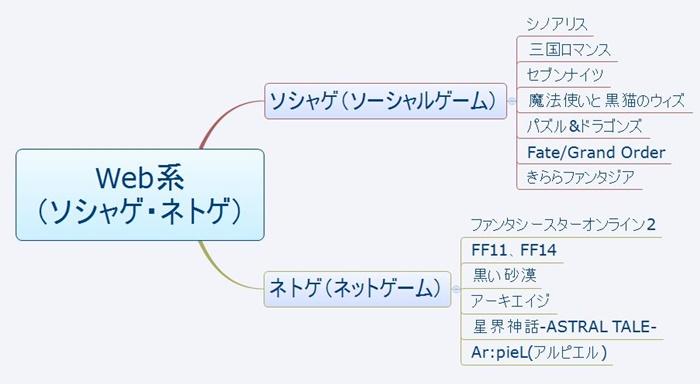 Web系(ソシャゲ・ネトゲ)