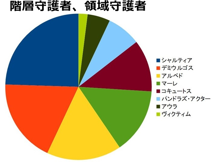 階層守護者、領域守護者 人気ランキング、票数の割合円グラフ