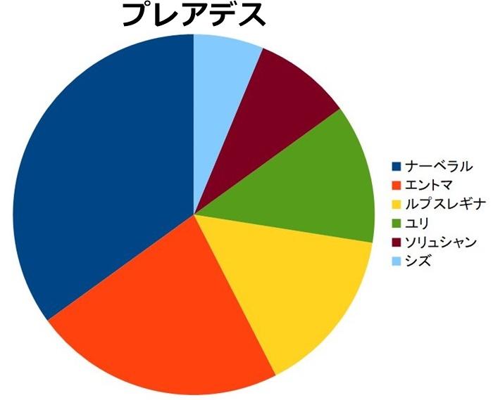 プレアデス 人気ランキング、票数の割合円グラフ