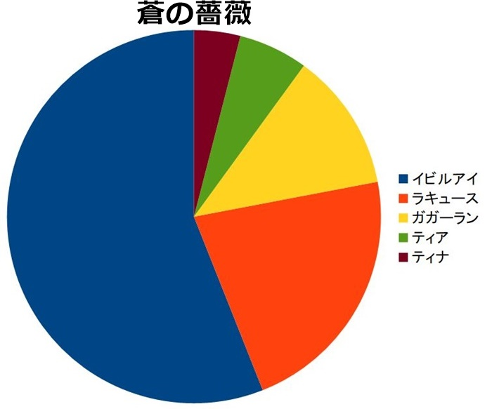 蒼の薔薇 人気ランキング、票数の割合円グラフ