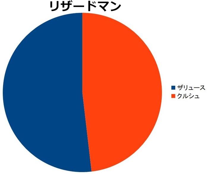 リザードマン 人気ランキング、票数の割合円グラフ