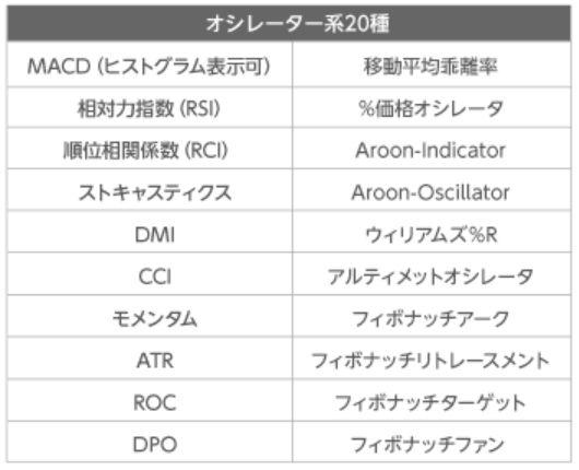 YJFX!のテクニカル分析(オシレータ系)