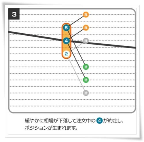 iサイクル注文の仕組み3