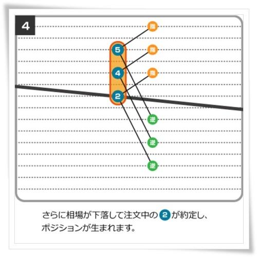 iサイクル注文の仕組み4