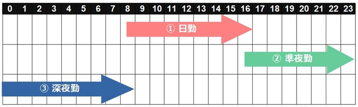 三交代の勤務時間タイムスケジュール表