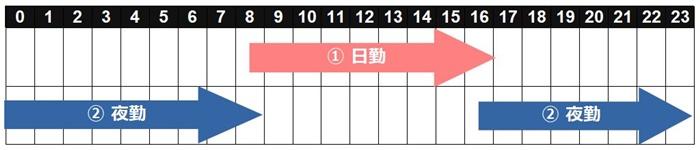 二交代の勤務時間タイムスケジュール表