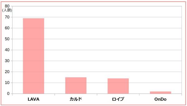 アンケート結果:北海道でもっとも人気のホットヨガ、LAVA、カルド、ロイブ、OnDo