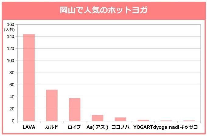 岡山で人気のホットヨガ、カルド ロイブ、As(アズ)、ココノハ、YOGART、dyoga nadi、キッサコ