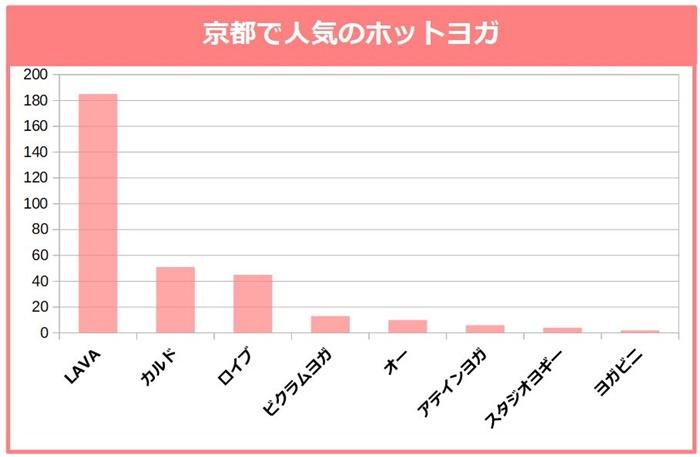 京都で人気のホットヨガ。LAVA、カルド、ロイブ、ビクラムヨガ、オー、アテインヨガ、スタジオヨギー、ヨガビニ