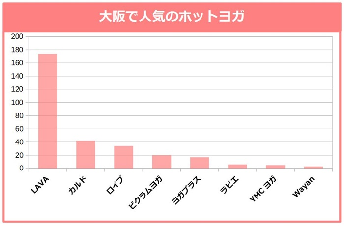 大阪で人気のホットヨガ。LAVA、カルド、ロイブ、ビクラムヨガ、ヨガプラス、ラビエ、YMCヨガ、Wayan