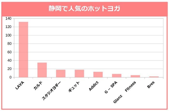 静岡で人気のホットヨガ。LAVA、カルド、スタジオヨギー、ギュット、Addict、G-SPA、Glanz Fitness、Bres