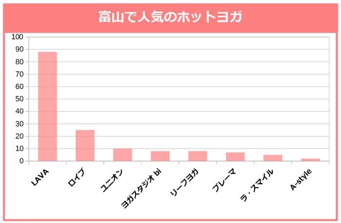 富山で人気のホットヨガ。LAVA、ロイブ、ユニオン、ヨガスタジオbi、リーフヨガ、プレーマ、ラ・スマイル、A-style