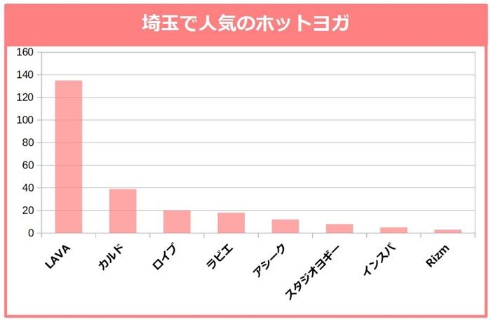 埼玉でもっとも人気のホットヨガ。LAVA、カルド、ロイブ、ラビエ、アシーク、スタジオヨギー、インスパ、Rizm