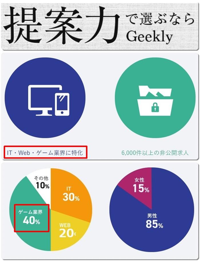 ゲーム業界40%、男性85%、女性15%