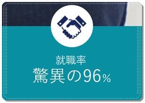 就職率96%