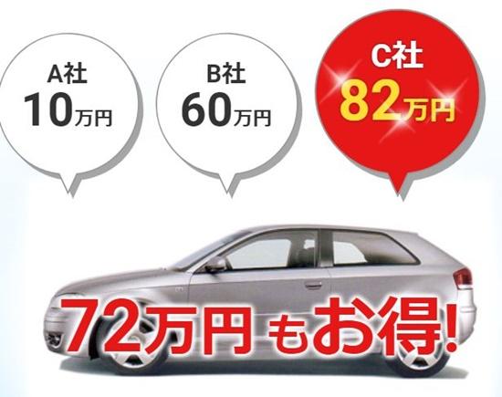 車買取業者の3社比較