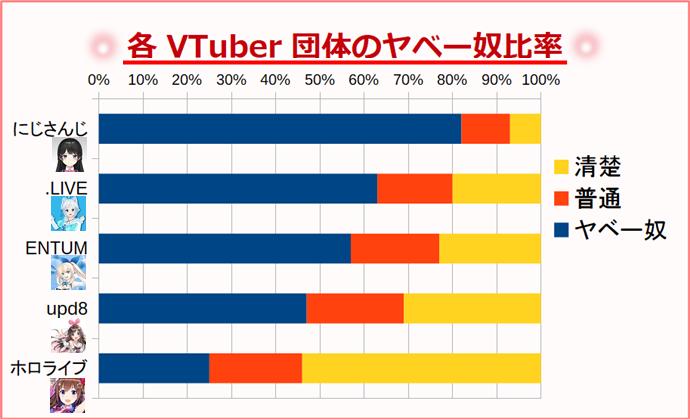 各VTuber団体のヤベー奴比率